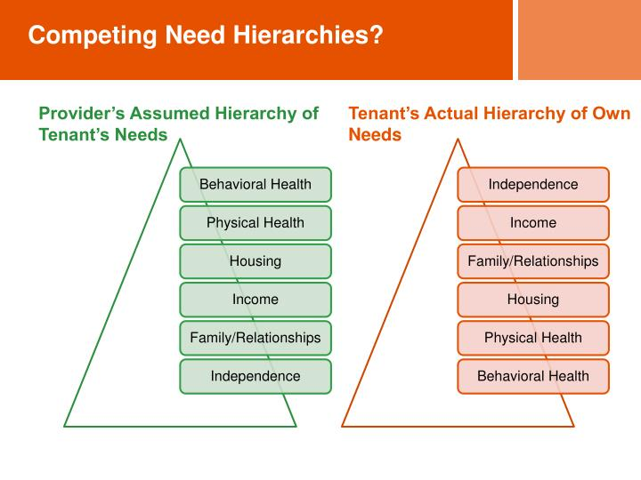 Competing Need Hierarchies?