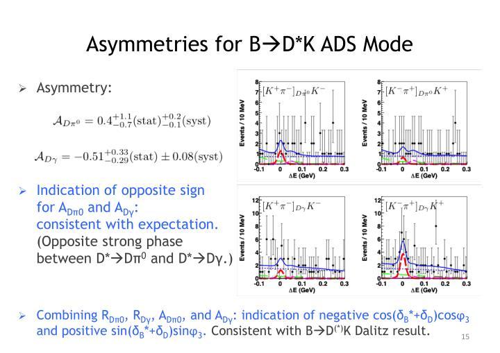 Asymmetries for B