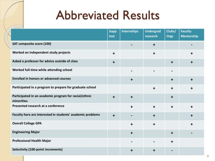 Abbreviated Results