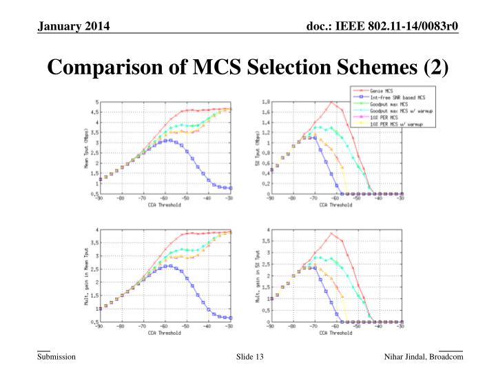 Comparison of MCS Selection Schemes (2)