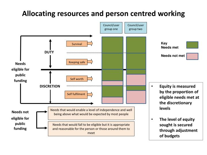Allocating resources and person centred working