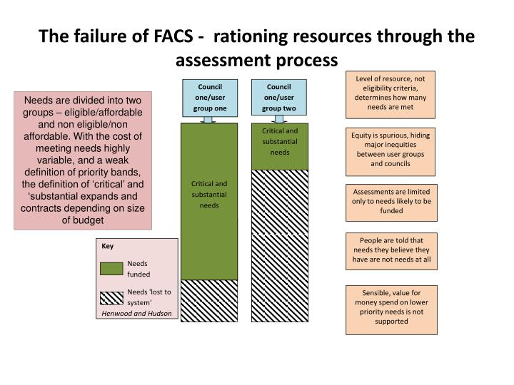 The failure of FACS -  rationing resources through the assessment process