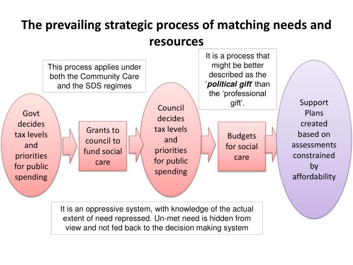 The prevailing strategic process of matching needs and resources