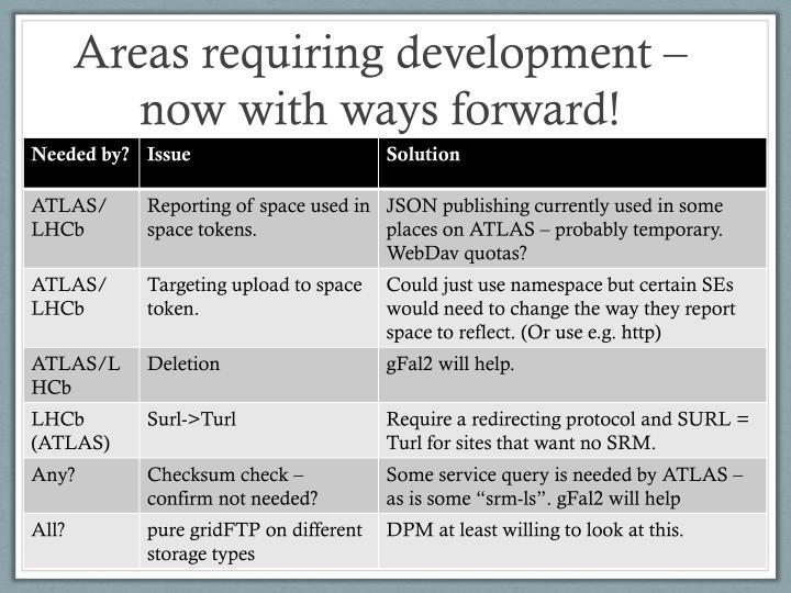 Areas requiring