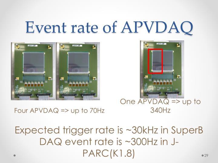 Event rate of APVDAQ