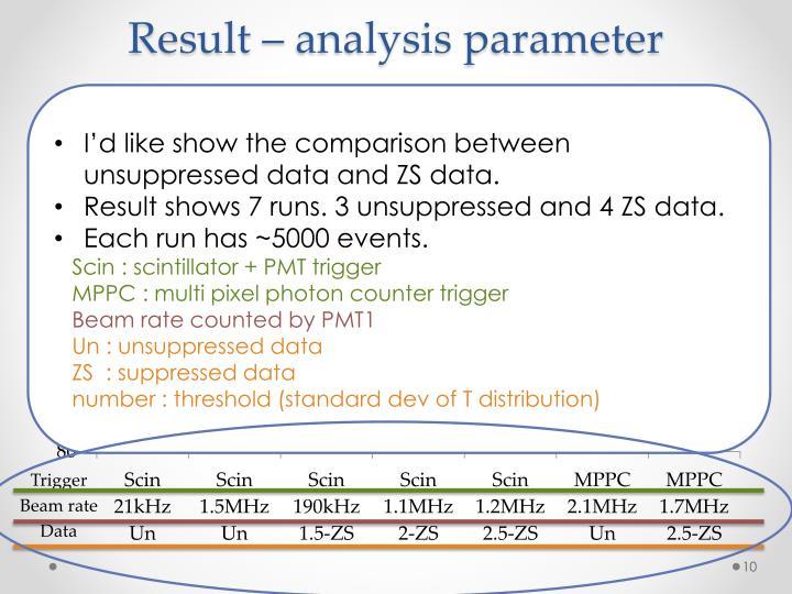 Result – analysis parameter