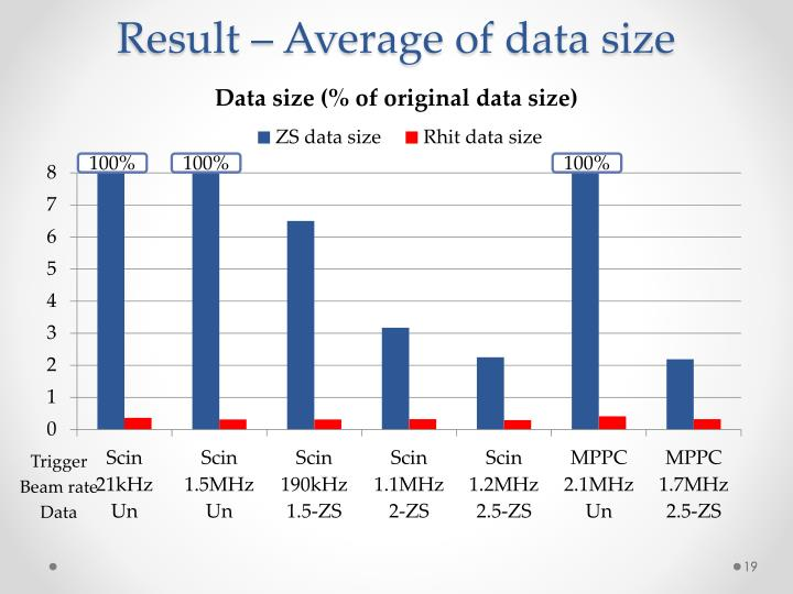 Result – Average of data size