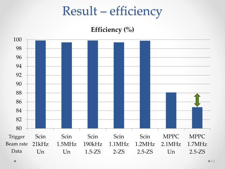 Result – efficiency