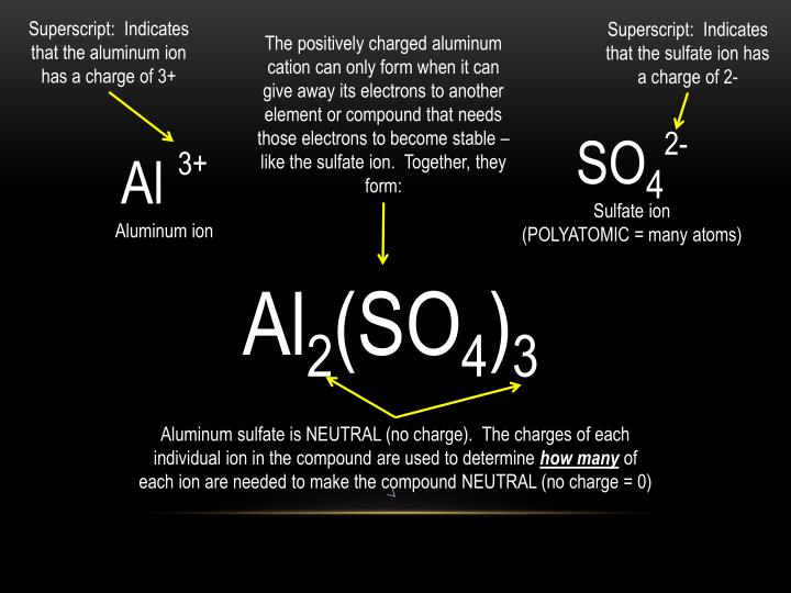 Superscript:  Indicates that the aluminum ion has a charge of 3+