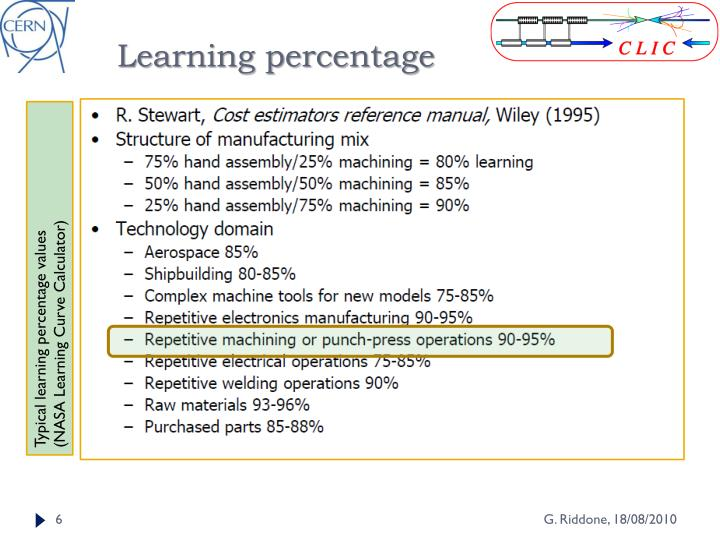 Learning percentage