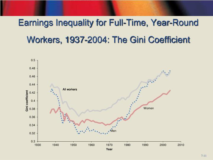 Earnings Inequality for Full-Time, Year-Round Workers, 1937-2004: The Gini Coefficient