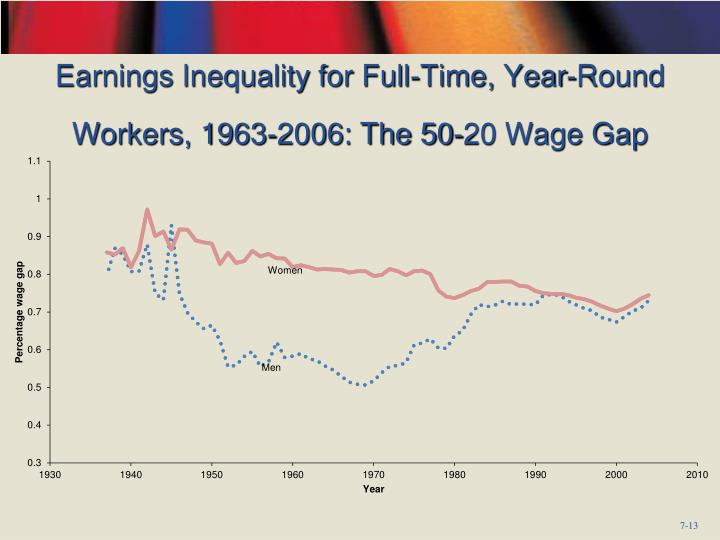 Earnings Inequality for Full-Time, Year-Round Workers, 1963-2006: The 50-20 Wage Gap