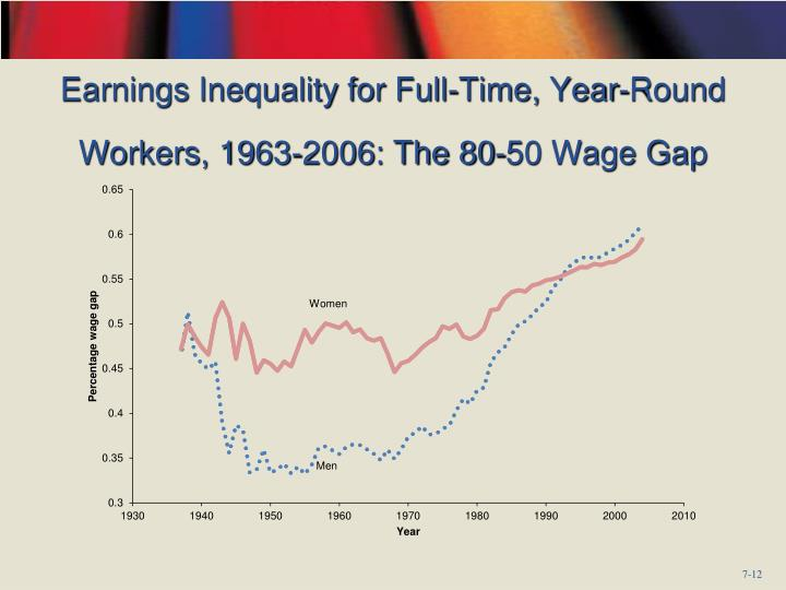 Earnings Inequality for Full-Time, Year-Round Workers, 1963-2006: The 80-50 Wage Gap