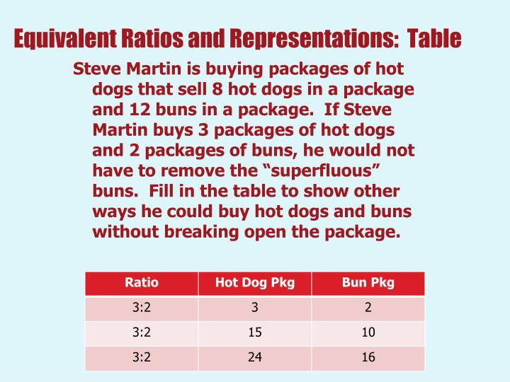 Equivalent ratios and representations table