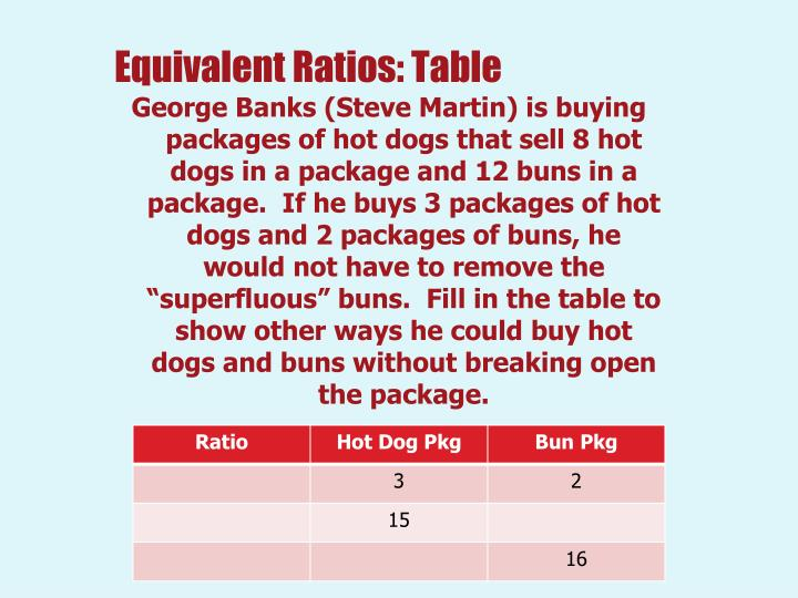Equivalent ratios table