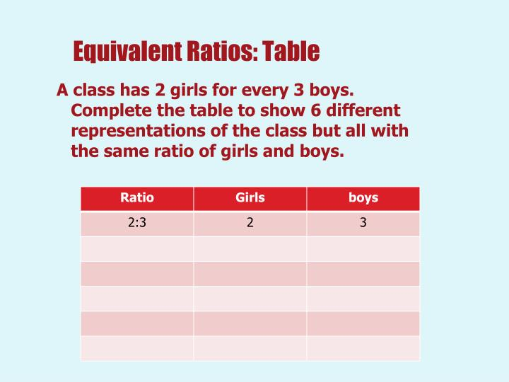 Equivalent Ratios: Table