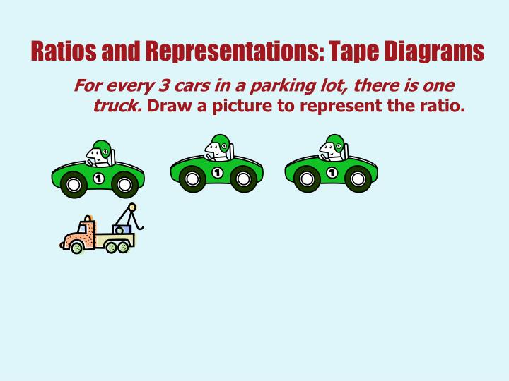 Ratios and Representations: Tape Diagrams
