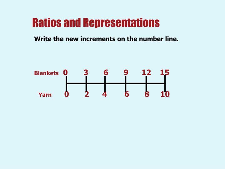 Ratios and Representations