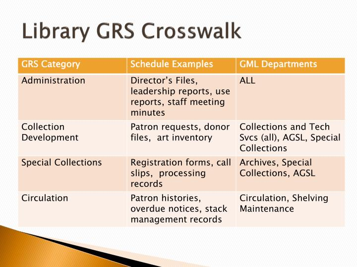 Library GRS Crosswalk