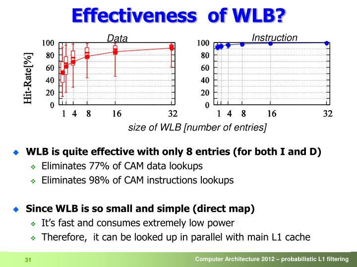 Effectiveness  of WLB?