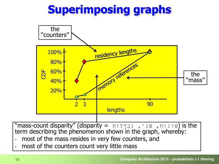 Superimposing graphs