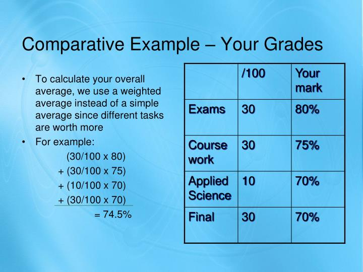 Comparative Example – Your Grades