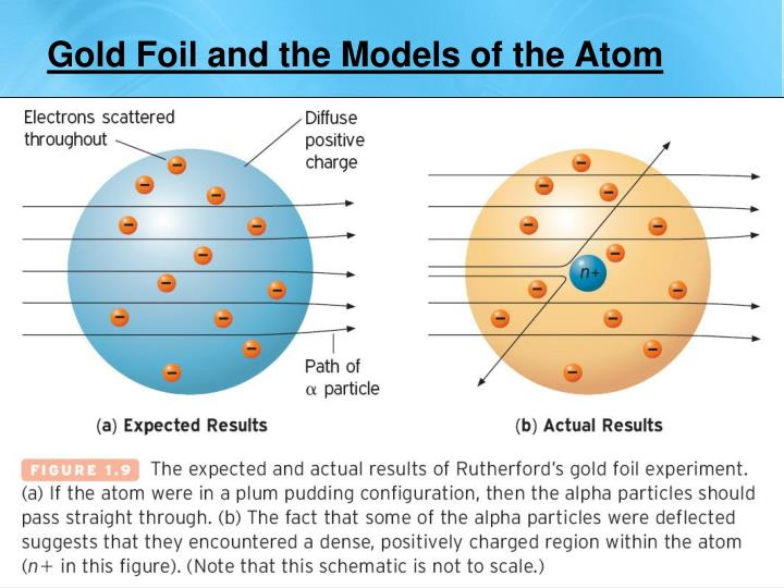 Gold Foil and the Models of the Atom