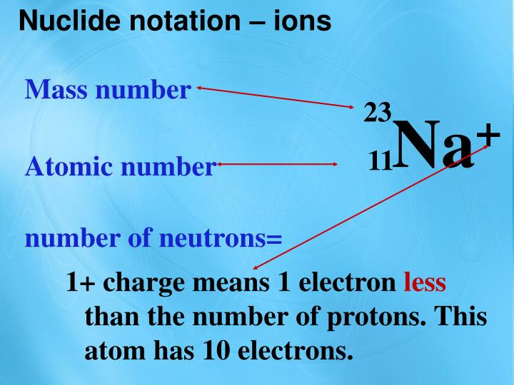 Nuclide notation –