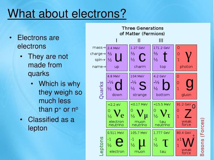 What about electrons?
