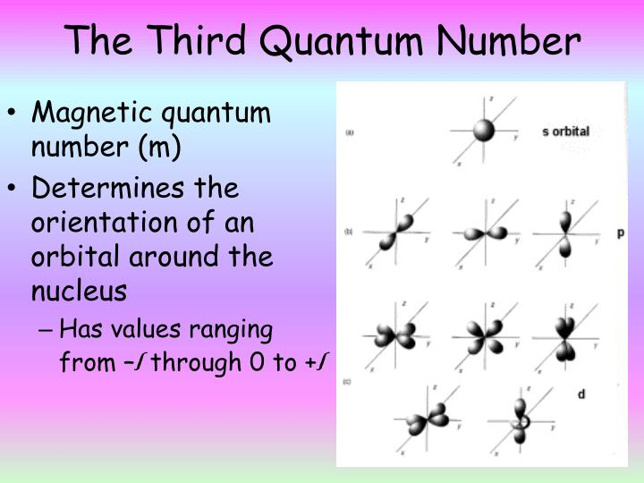 The Third Quantum Number