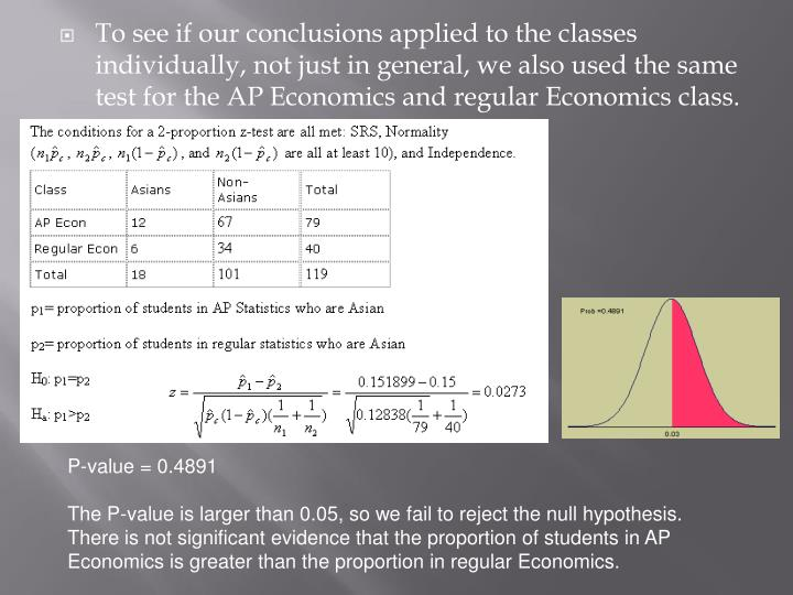 To see if our conclusions applied to the classes individually, not just in general, we also used the same test for the AP Economics and regular Economics class.