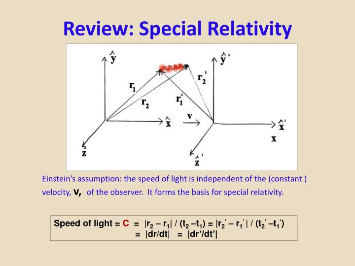Review special relativity