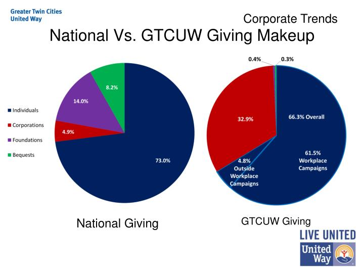 National vs gtcuw giving makeup