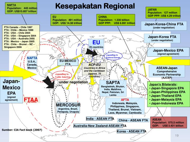 Kesepakatan Regional