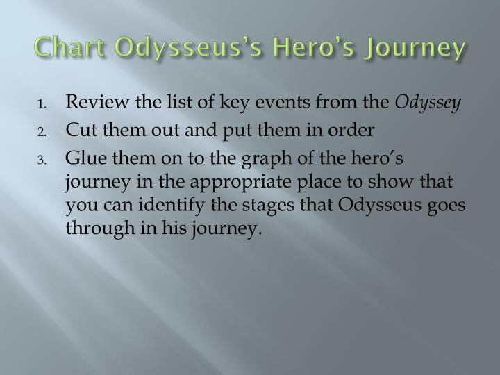 Chart Odysseus's Hero's Journey
