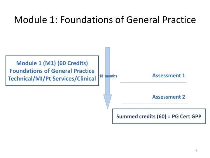 Module 1: Foundations of General Practice