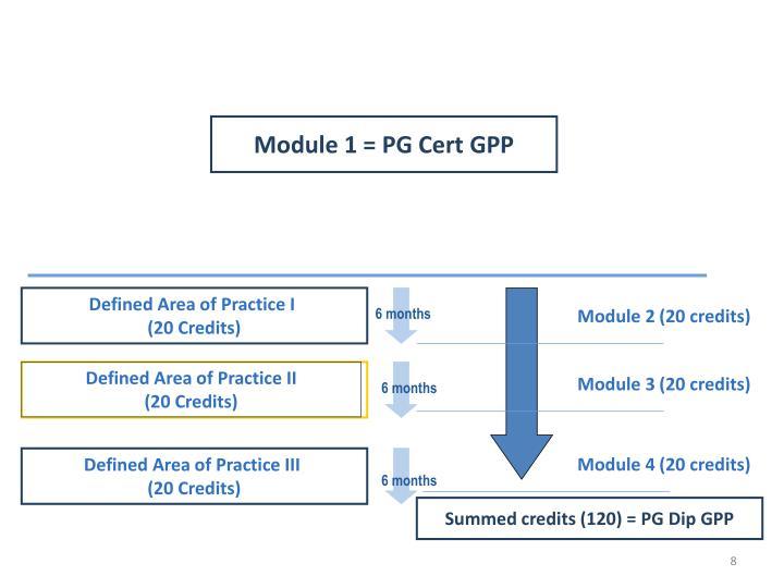 Module 1 = PG Cert GPP