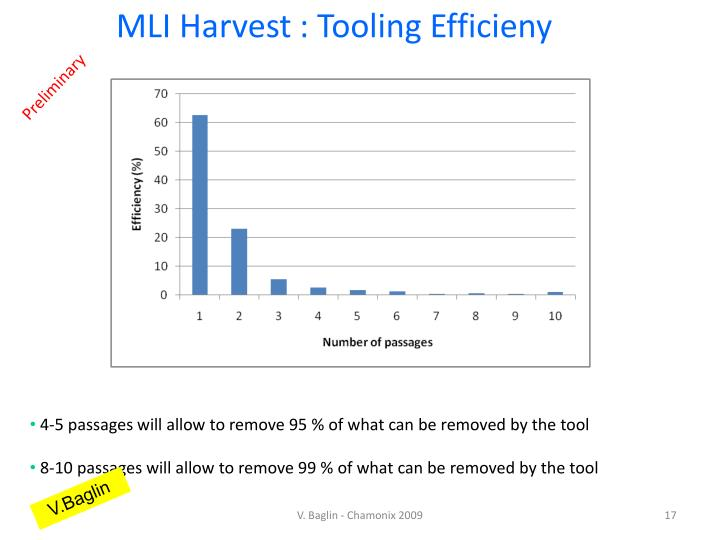 MLI Harvest : Tooling Efficieny