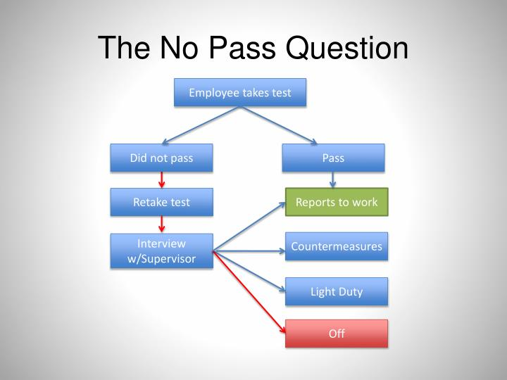 The No Pass Question