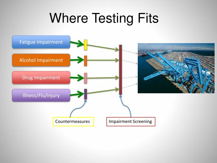 Where Testing Fits