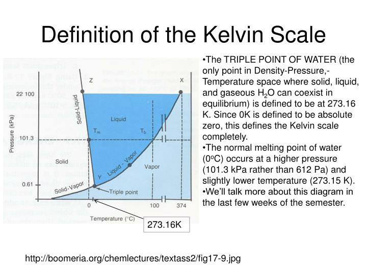 Definition of the Kelvin Scale