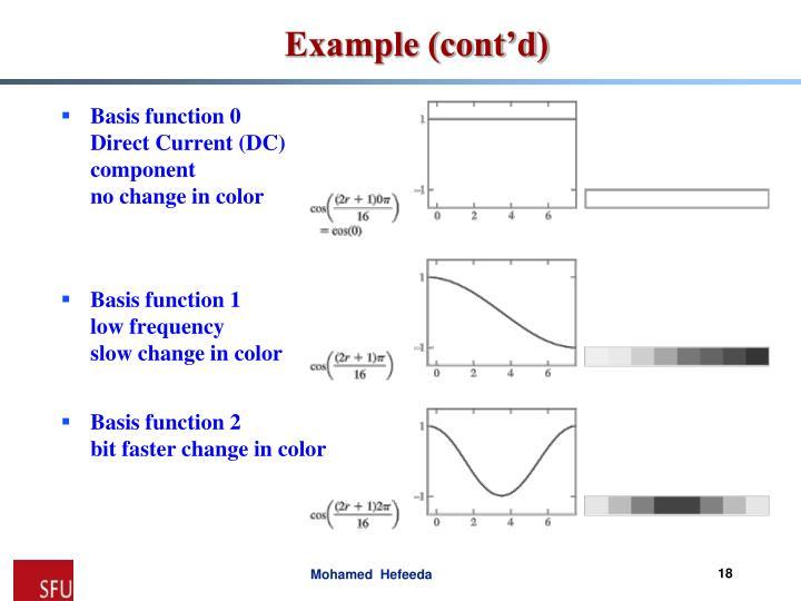 Basis function 0