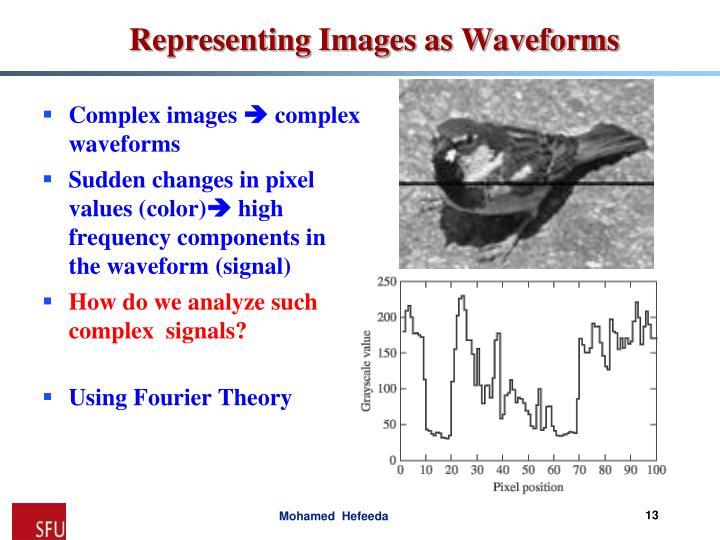 Complex images