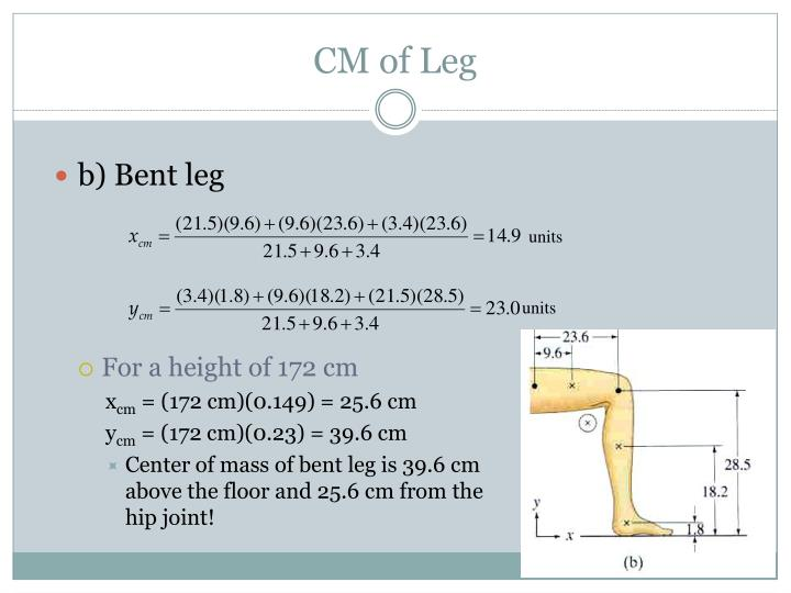CM of Leg