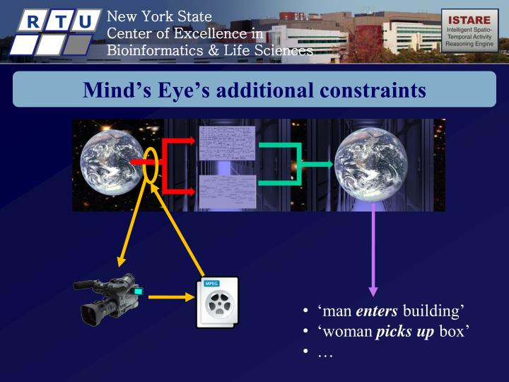 Mind's Eye's additional constraints