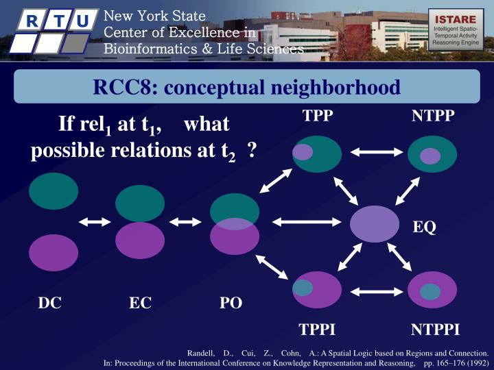 RCC8: conceptual neighborhood