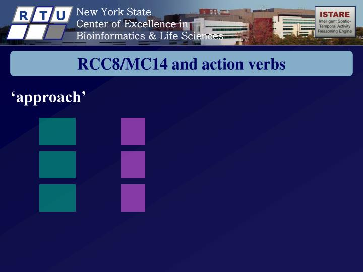 RCC8/MC14 and action verbs