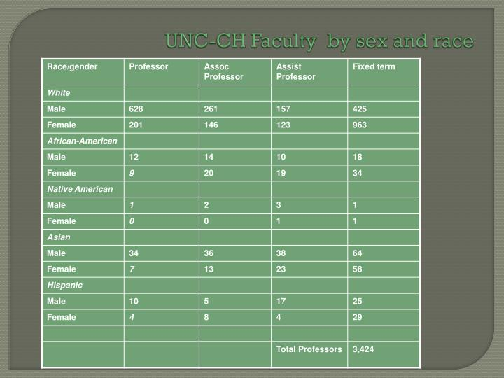 UNC-CH Faculty  by sex and race