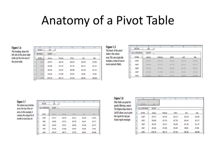 Anatomy of a Pivot Table