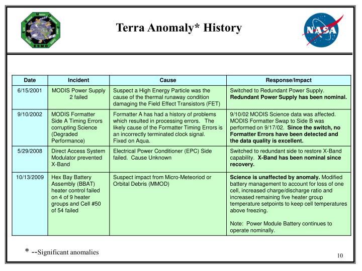 Terra Anomaly* History